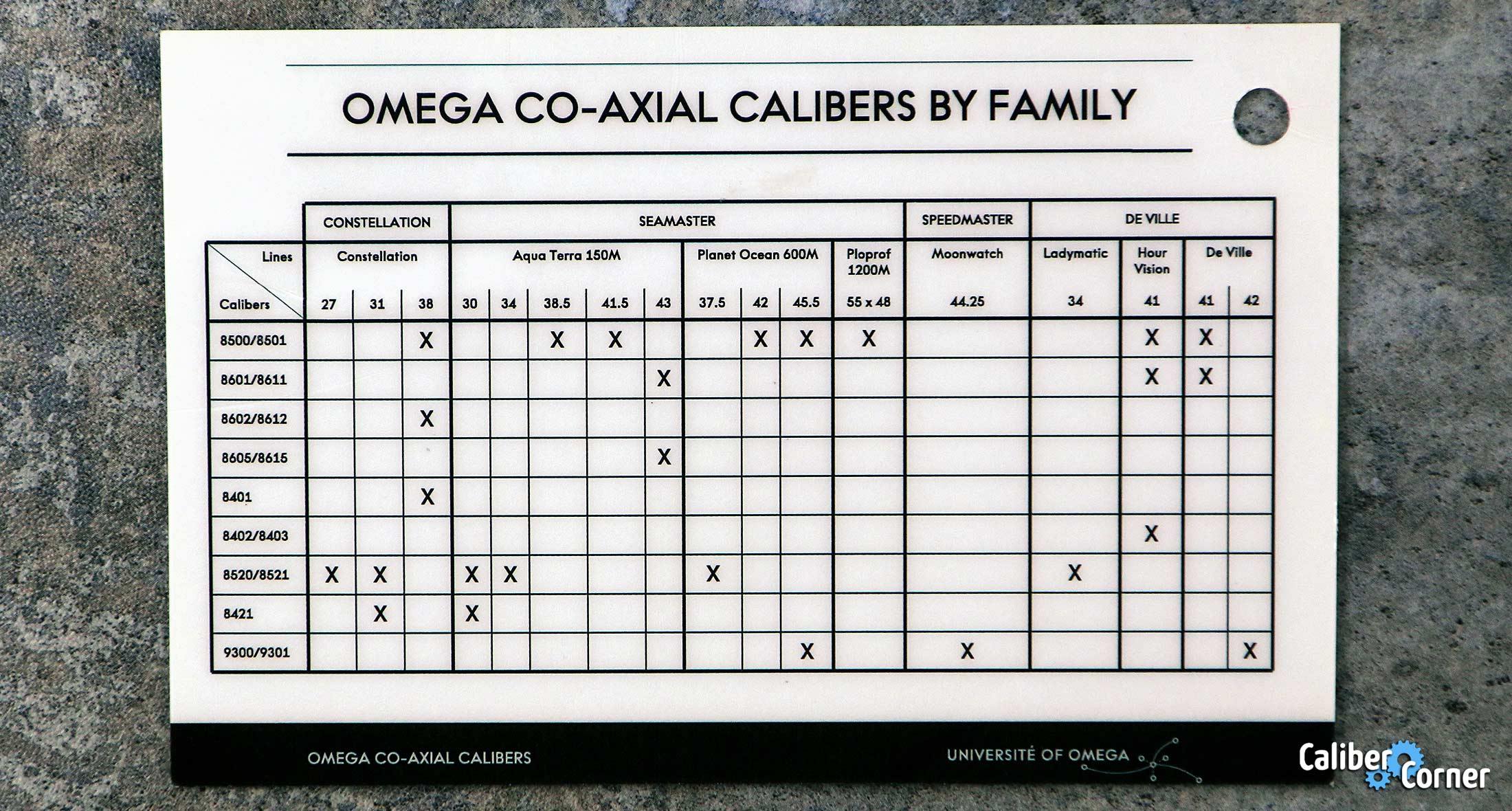 Omega Coaxial Calibers By Family