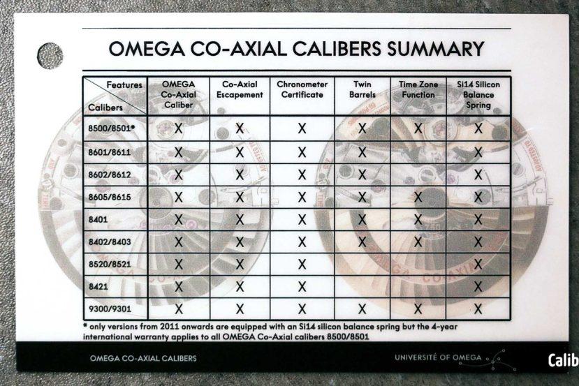 Omega Coaxial Calibers Summary